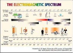 FIGURE 13: THE ELECTROMAGNETIC SPECTRUM