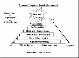 FIGURE 14: SEMIOTIC ATTACK